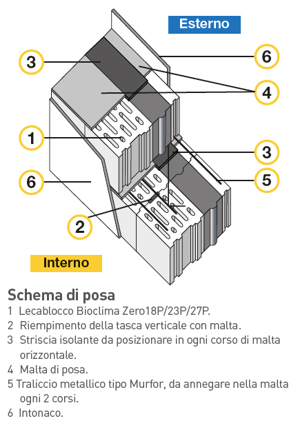 mc111-schema-di-posa