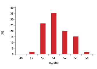 fonoisolante25-grafico