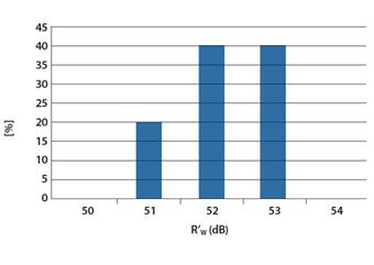 fonoisolante30-grafico