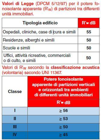 norma-acustica-valori