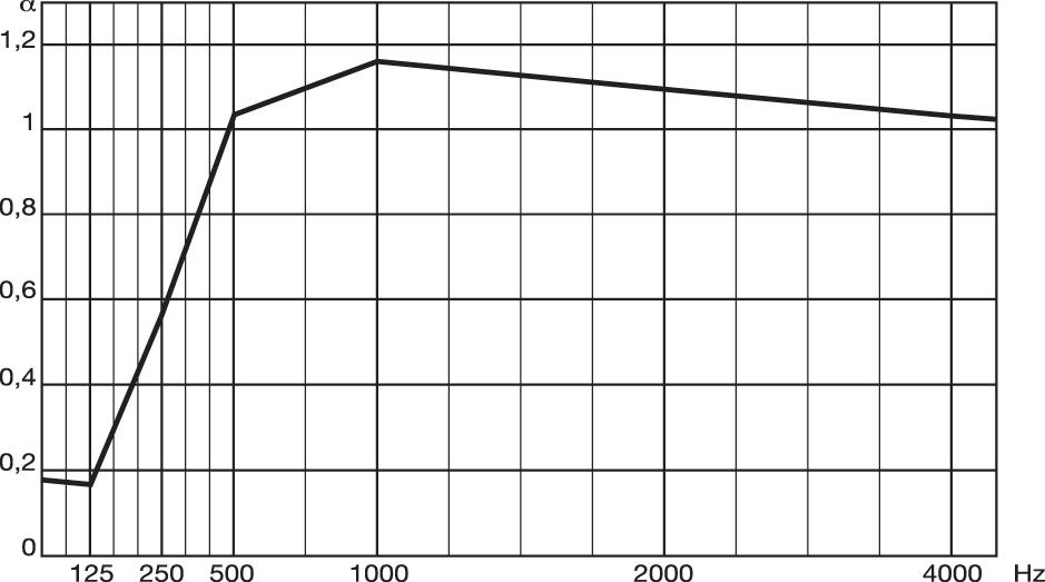 metrocubo114-elementi-Diagramma-FonoLeca-Doghe