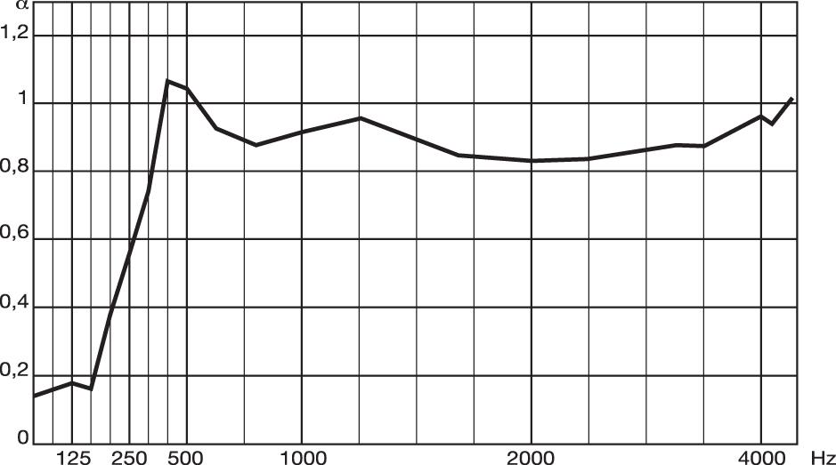 metrocubo114-elementi-Diagramma-FonoLeca-Nervato