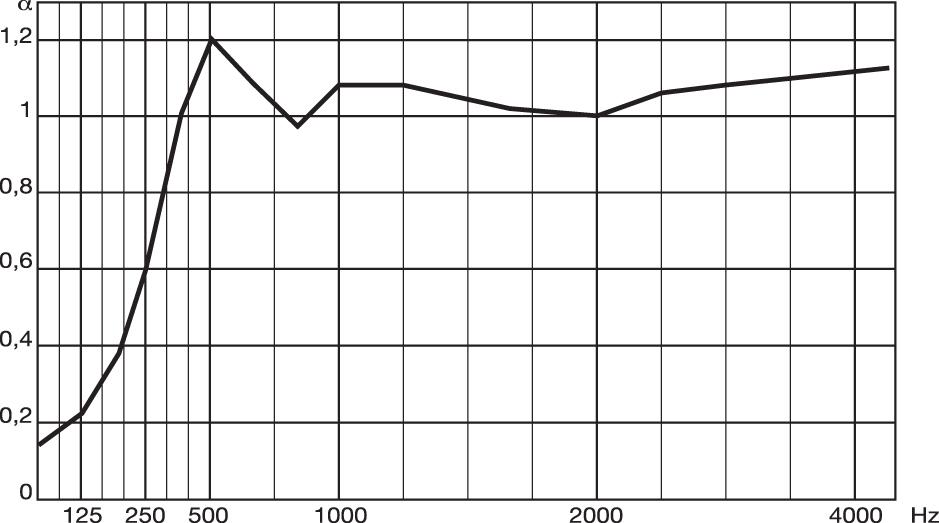 metrocubo114-elementi-Diagramma-FonoLeca-Quadro