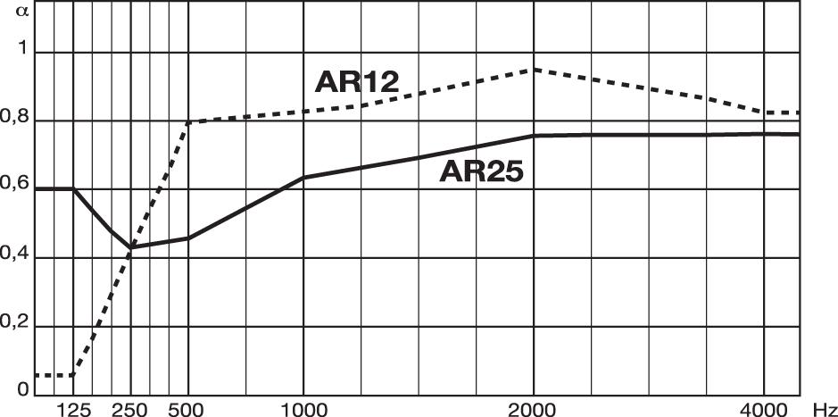 metrocubo114-elementi-Diagramma-SoundLeca-AR12-25