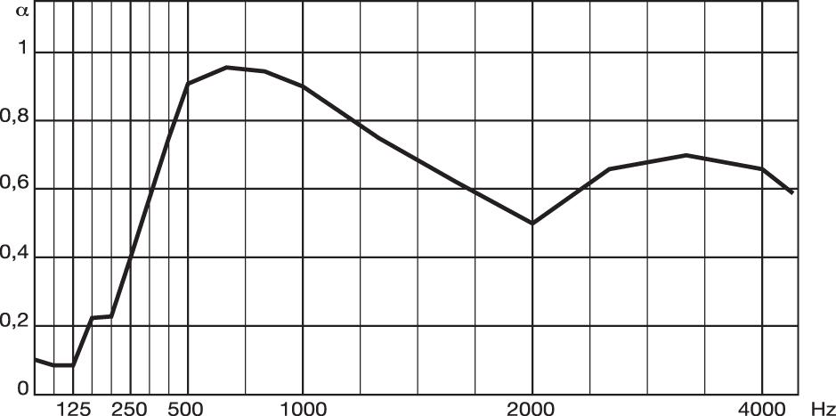metrocubo114-elementi-Diagramma-SoundLeca12