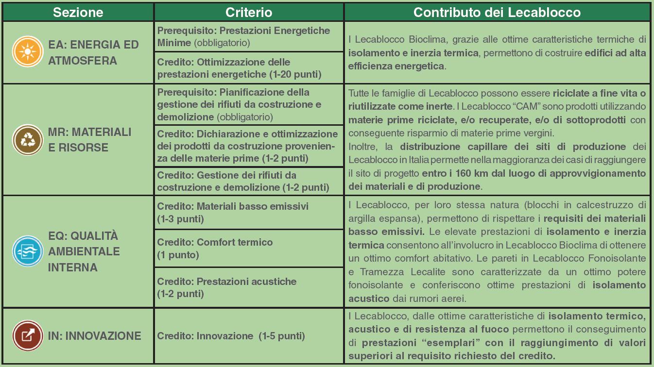 tabella-crediti-leed-lecablocco