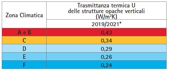 tabella-decreto-requisiti-minimi